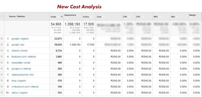 google-analytics-acquisition-cost